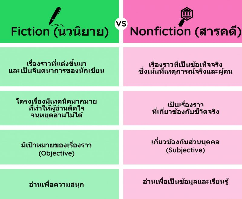 Fiction กับ Nonfiction ต่างกันอย่างไร?
